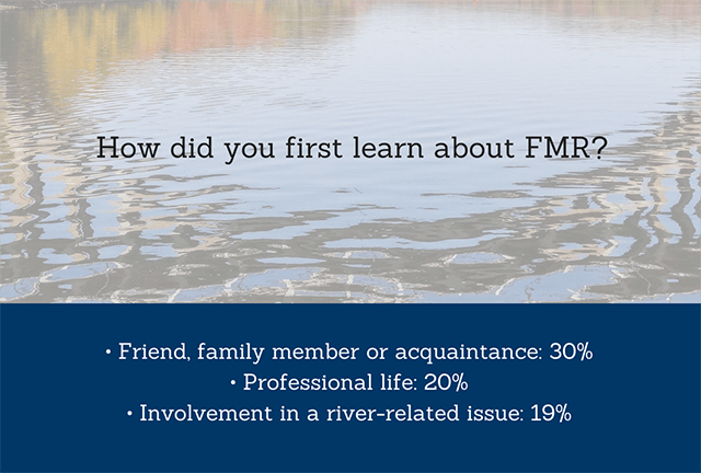 About a third of members find out about FMR from a friend or family member, while 20% found out either through work or a river-related issue.