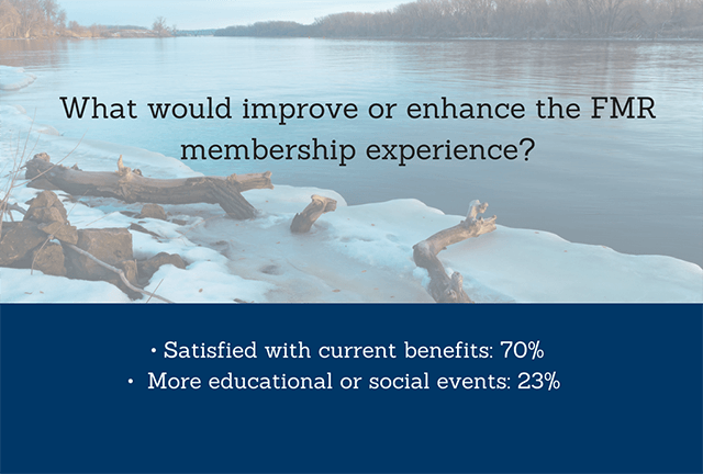 70% of members are satisfied with the benefits while around 23% feel it would be enhanced with additional educational or social events.