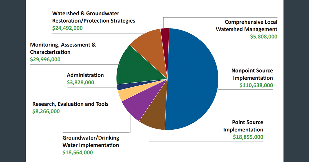 Clean Water Council FY 2022-2023 Recommendations