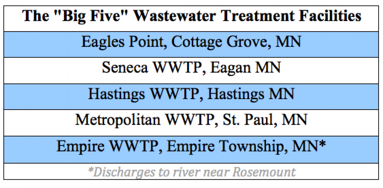 """The """"Big Five"""" Wastewater Treatment Plants included in proposed pollution permit"""