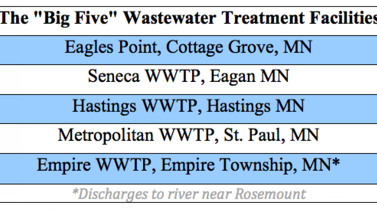 "The ""Big Five"" Wastewater Treatment Plants included in proposed pollution permit"